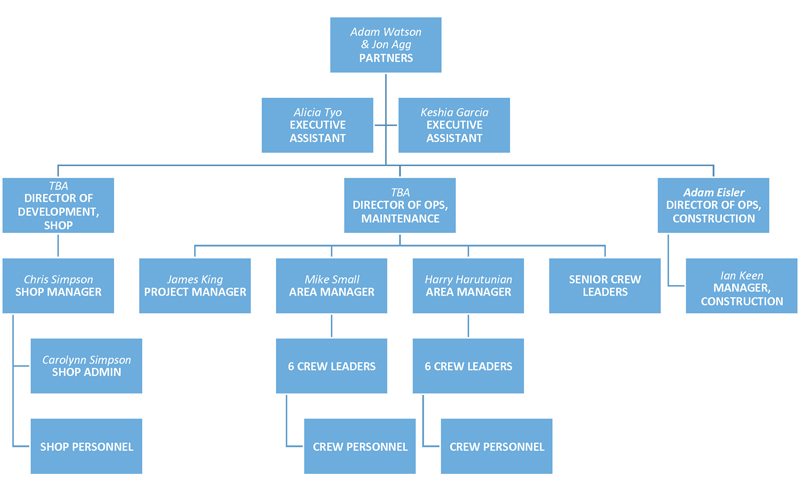 ORG-CHART_page